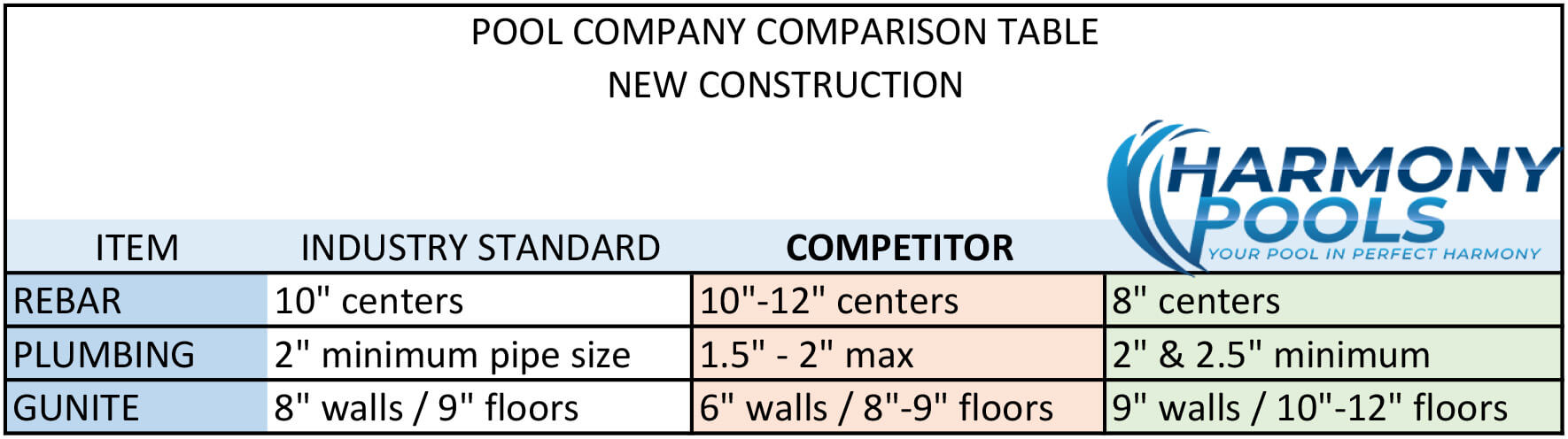 POOL CONSTRUCTION COMPANY COMPARISON TABLE